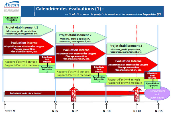 calendrier evaluations